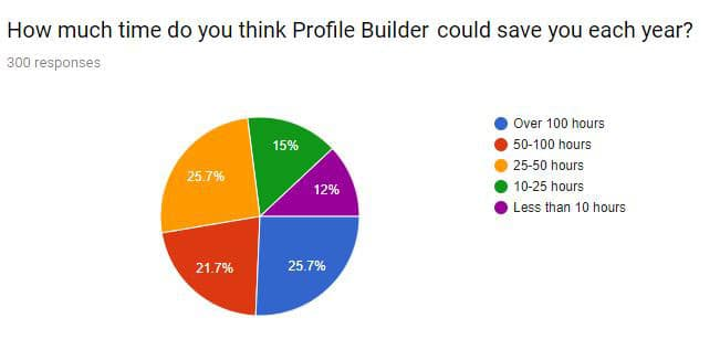 profile builder survey results
