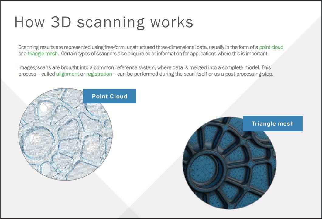 3dscanning_how-it-works